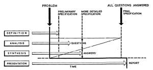 Abb. 1: Entwurfsprozess nach R. J. McCrory, 1966 Grafik: Claudia Mareis